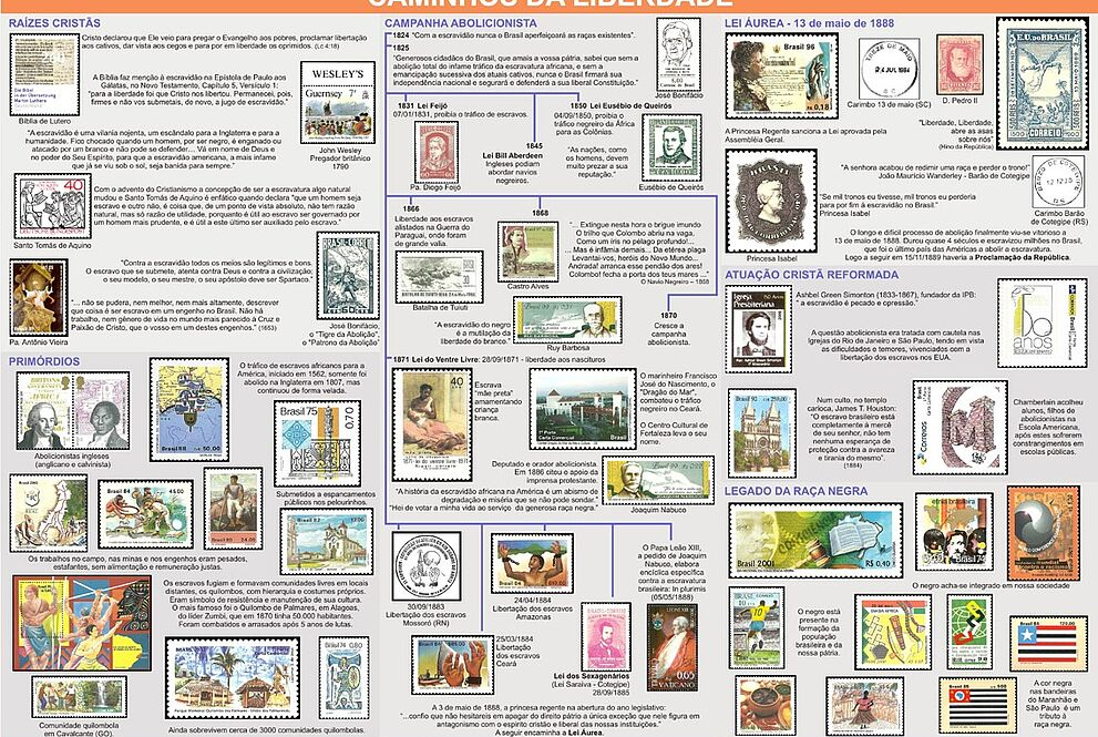 Painel com selos históricos, explicações de cada período e citações de autores a respeito do processo de escravidão e abolicionismo